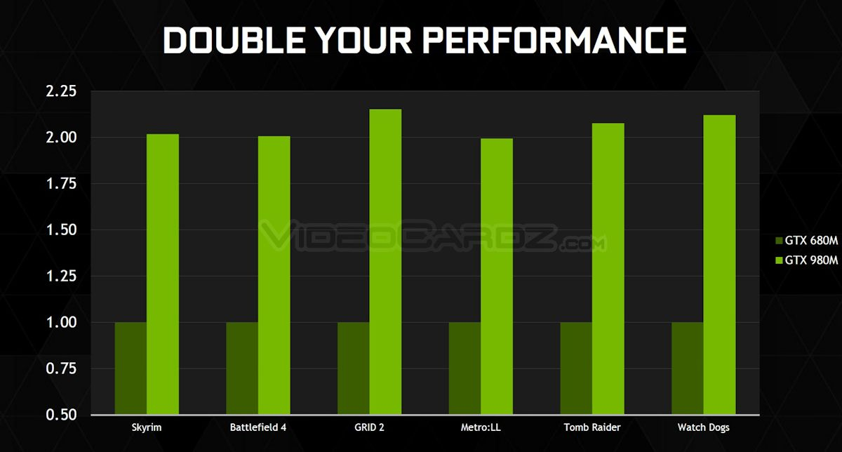 Nvidia launches geforce gtx 980m and gtx 970m videocardz com