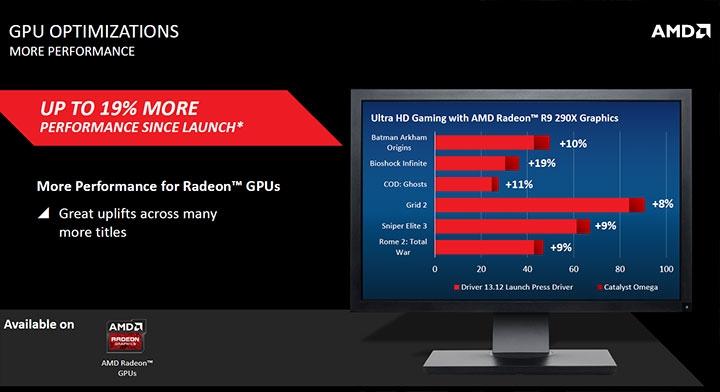 AMD-Catalyst-Omega-Driver_GPU-Optimizations