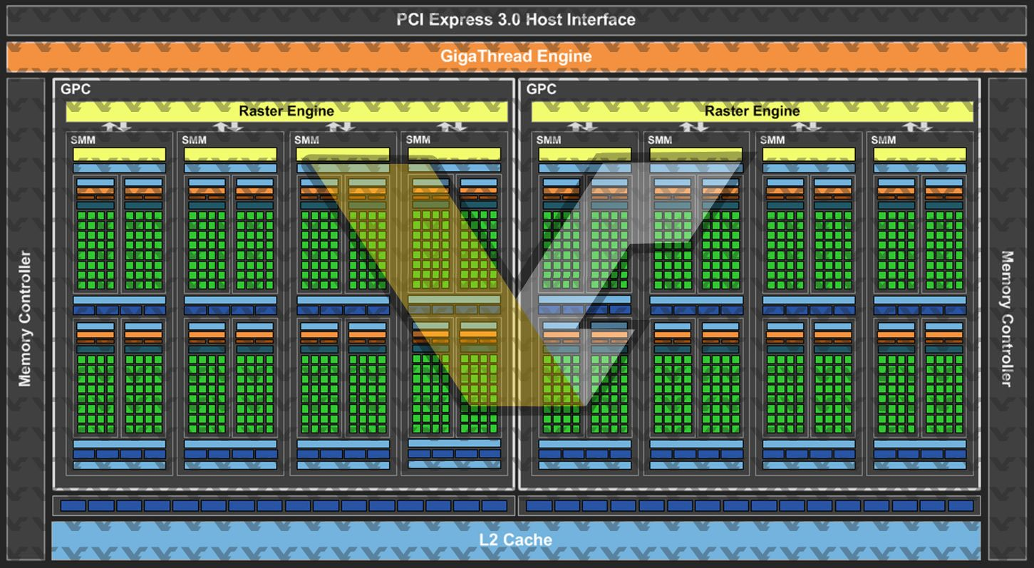 NVIDIA GM206 Block Diagram