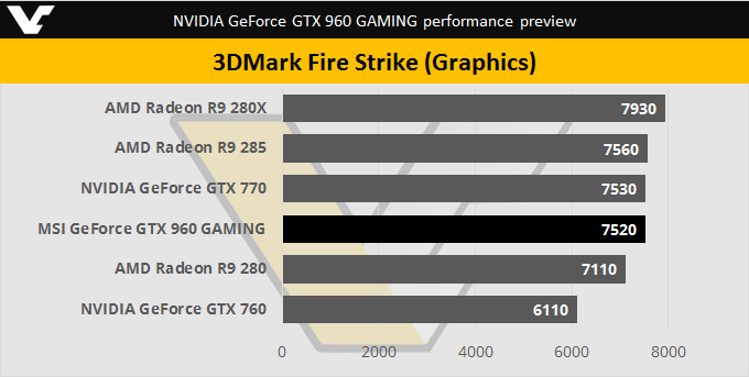 NVIDIA GTX 960 3DMark FireStrike