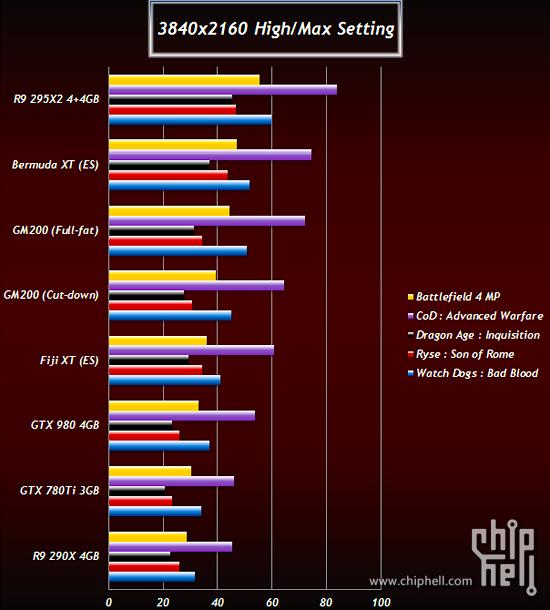 Nvidia-GM200-TItan-2-AMD-Fiji-Bermuda