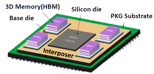 Silicon with interposer
