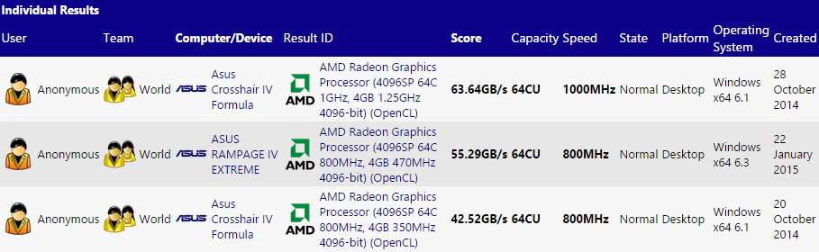 Sisoft GPU 4096 cores