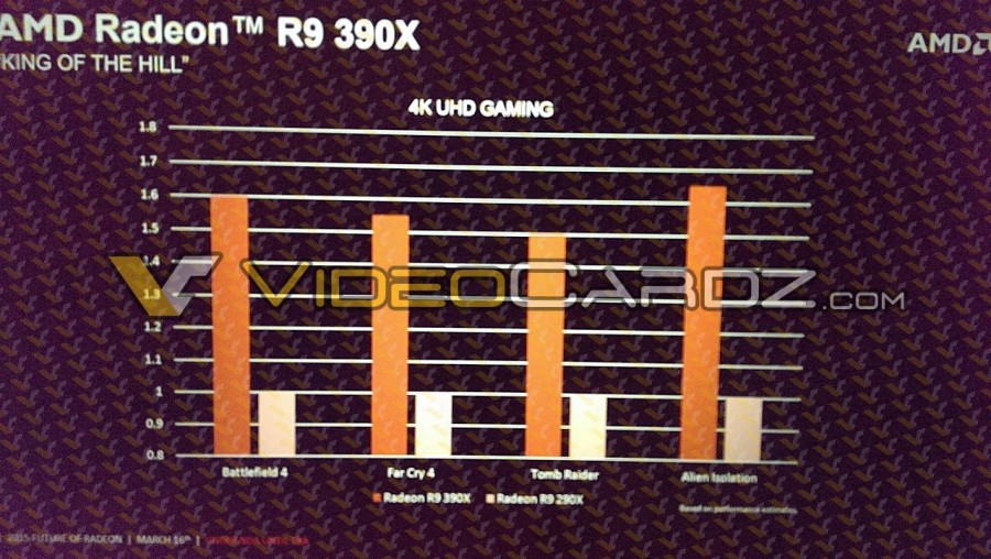 AMD Radeon R9 390X vs 290X performance