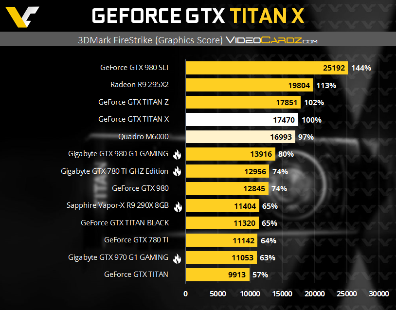 GeForce GTX TITAN X 3DMark P with QM6000