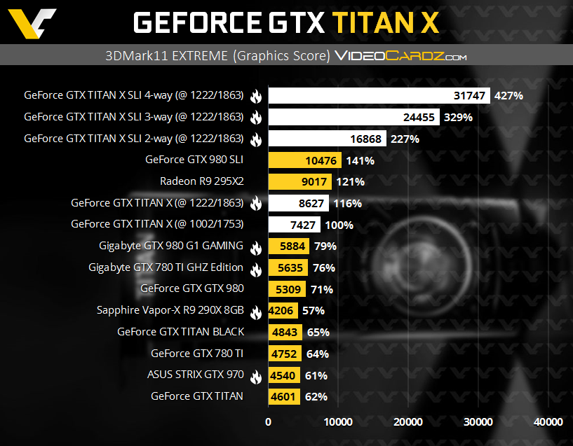 GeForce GTX TITAN X 3DMark11 EX