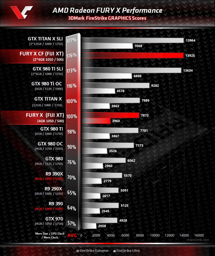 AMD Radeon Fury X 3DMark FireStrike