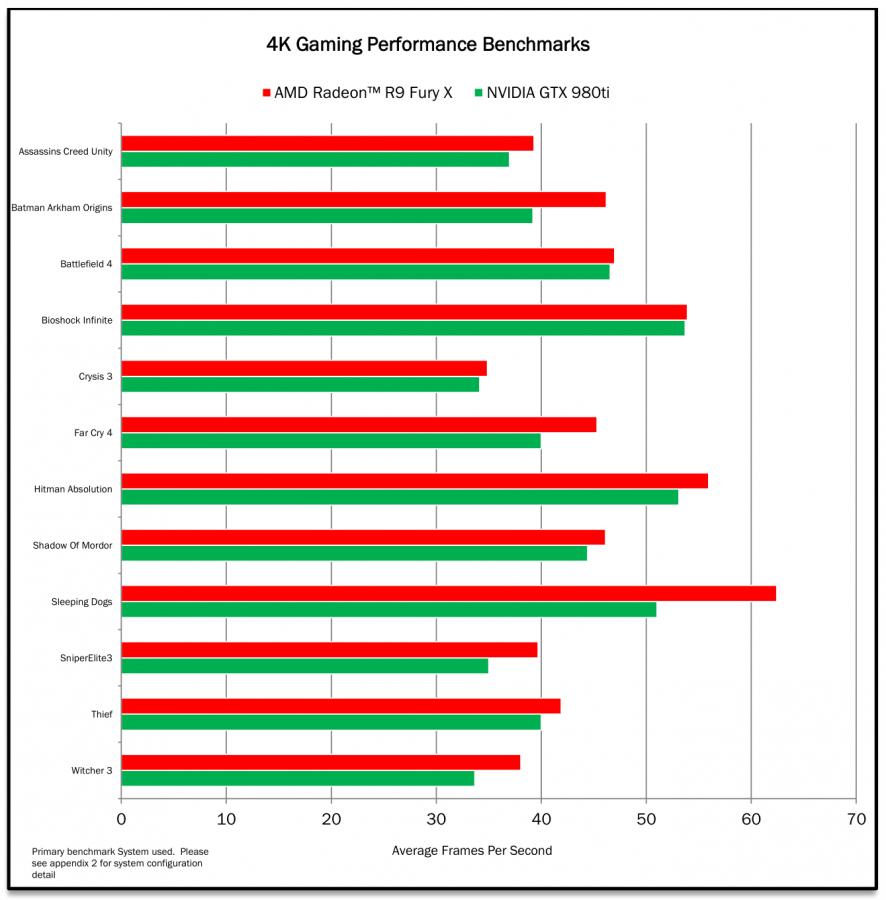AMD-Radeon-R9-Fury-X-vs-GTX-980-Ti-4K-88