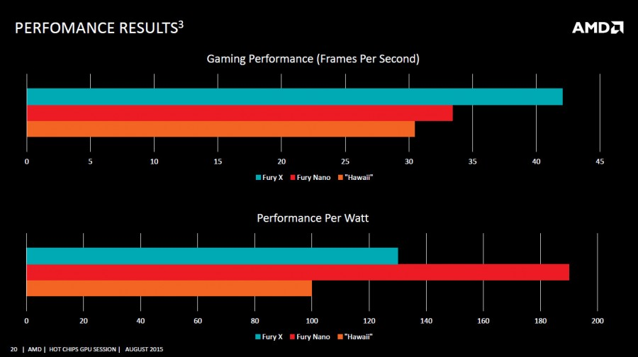 R9 Nano performance