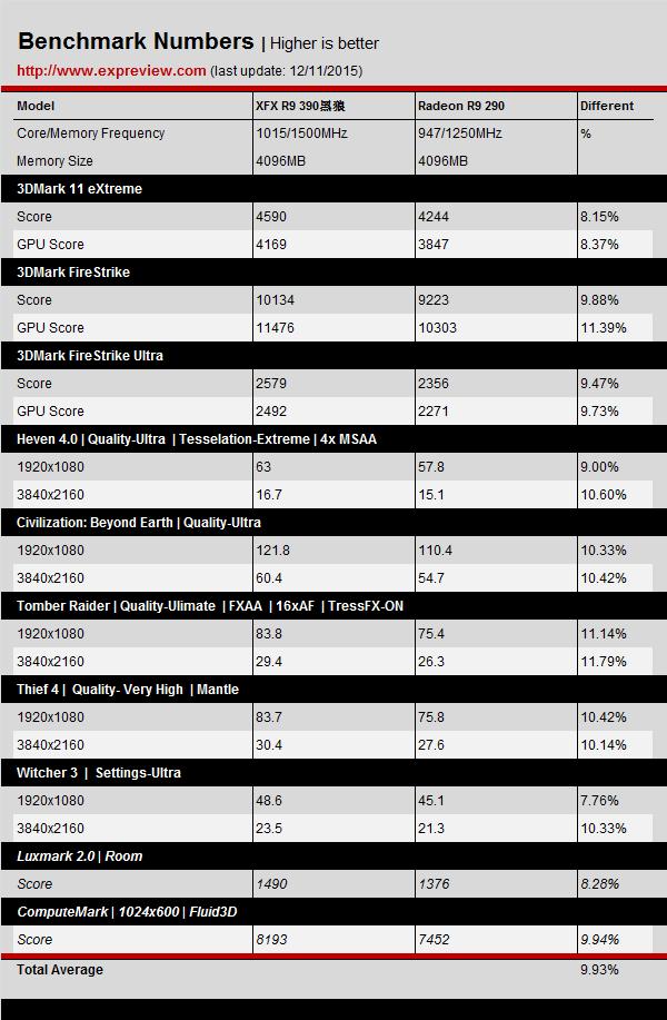 Radeon R9 390 4GB vs R9 290