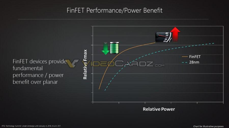 AMD Polaris Architecture 5