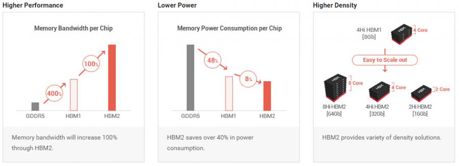 HBM2 vs HBM1