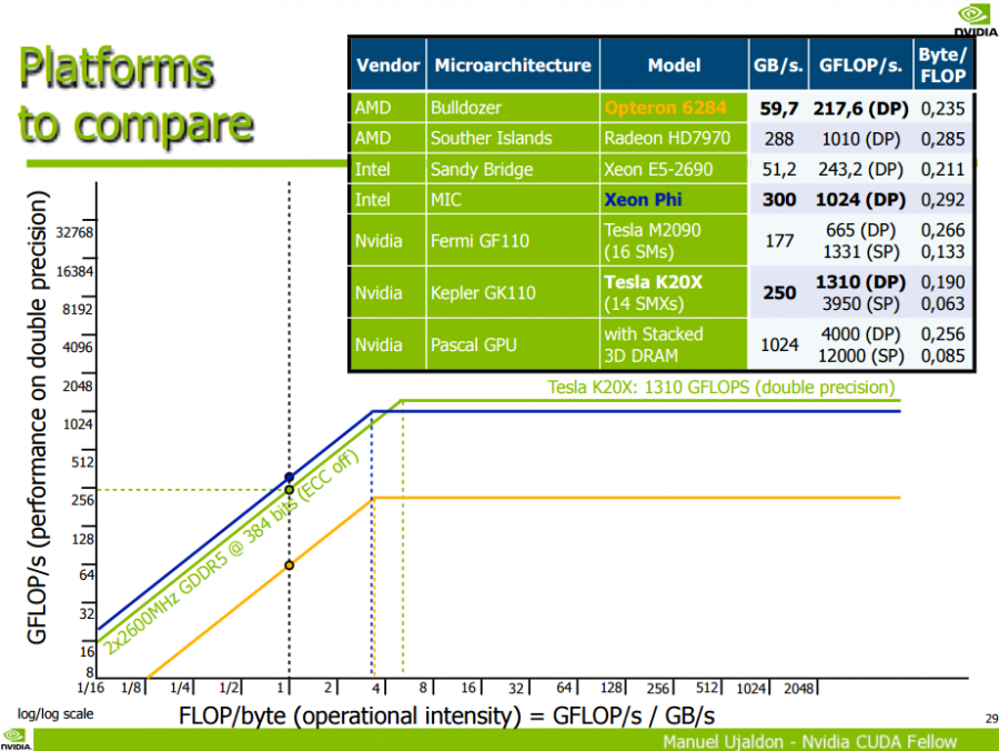 NVIDIA Pascal Computing Performance