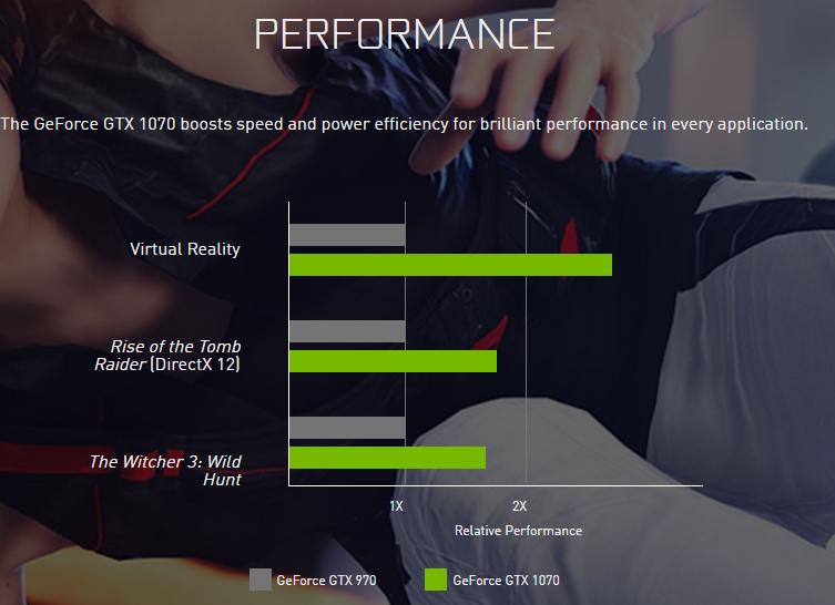 IMAGE(http://cdn.videocardz.com/1/2016/05/NVIDIA-GEForce-GTX-1070-Performance.png)