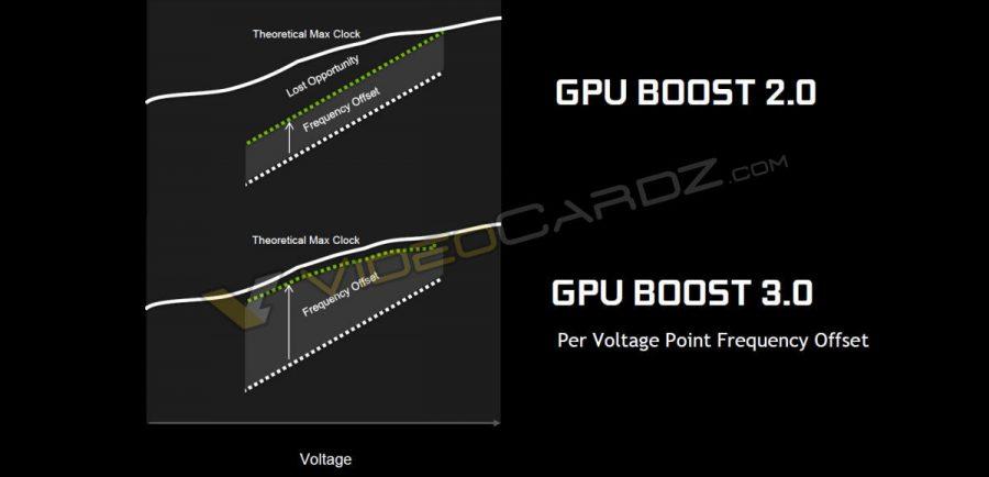 NVIDIA GeForce GTX 1080 GPU Boost 3