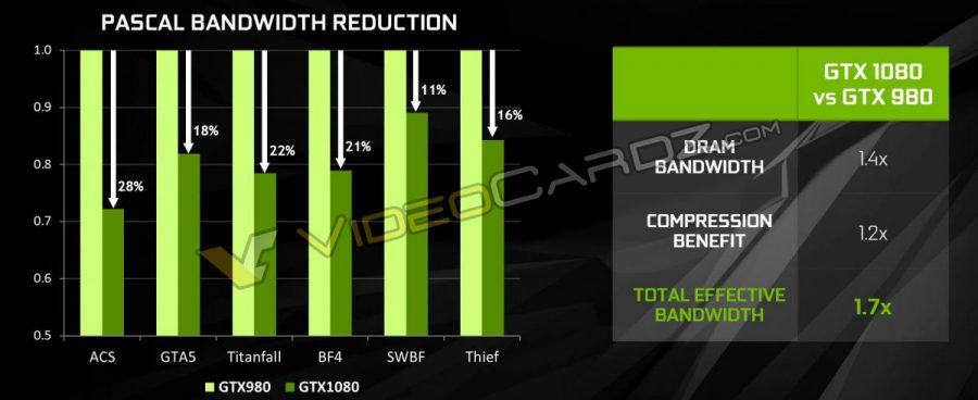 NVIDIA GeForce GTX 1080 Pascal Bandwidth Reduction