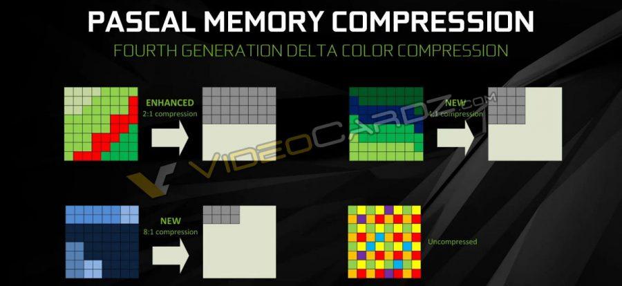 NVIDIA GeForce GTX 1080 Pascal Memory Compression