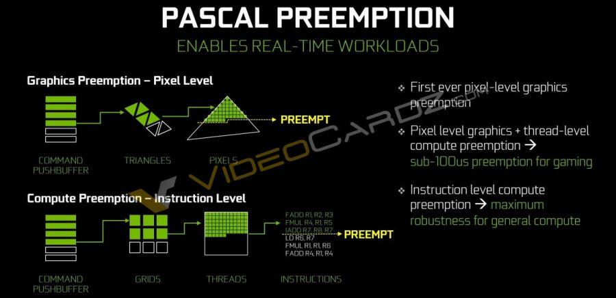 NVIDIA GeForce GTX 1080 Pascal Preemption