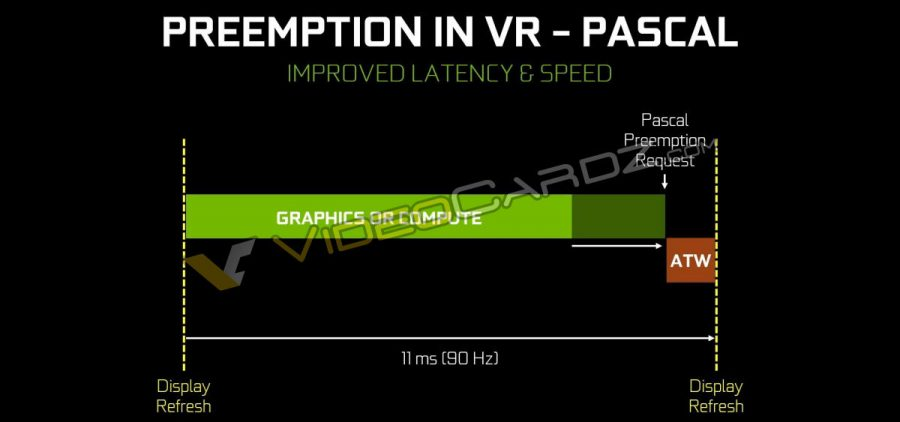 NVIDIA GeForce GTX 1080 Preemption in VR Pascal