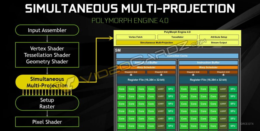 NVIDIA GeForce GTX 1080 Simultaneous Multi Projection