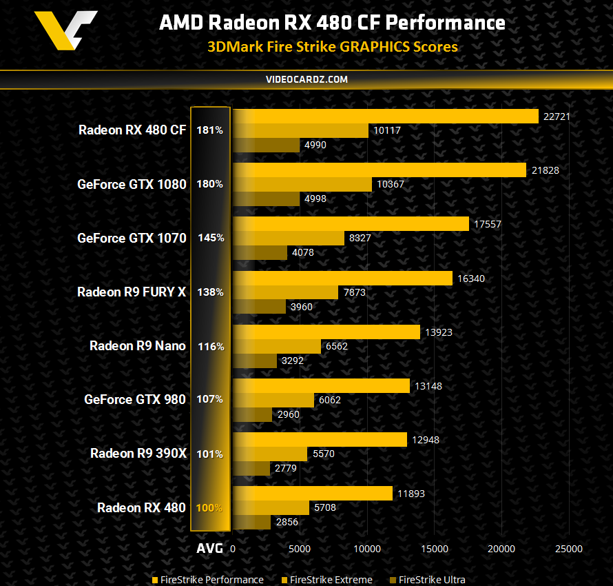 AMD Radeon RX 480 CrossFire 3DMark Performance ...