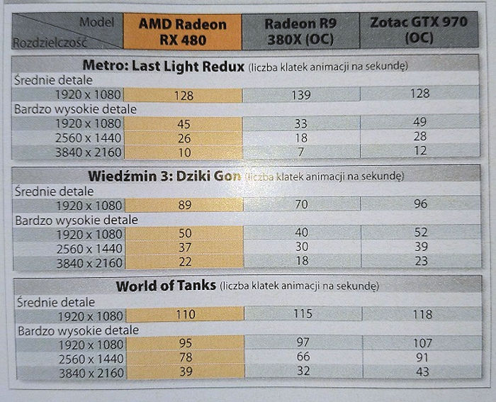 Radeon RX 480 CD Action (1)