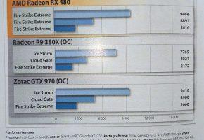 Radeon RX 480 CD Action (2)