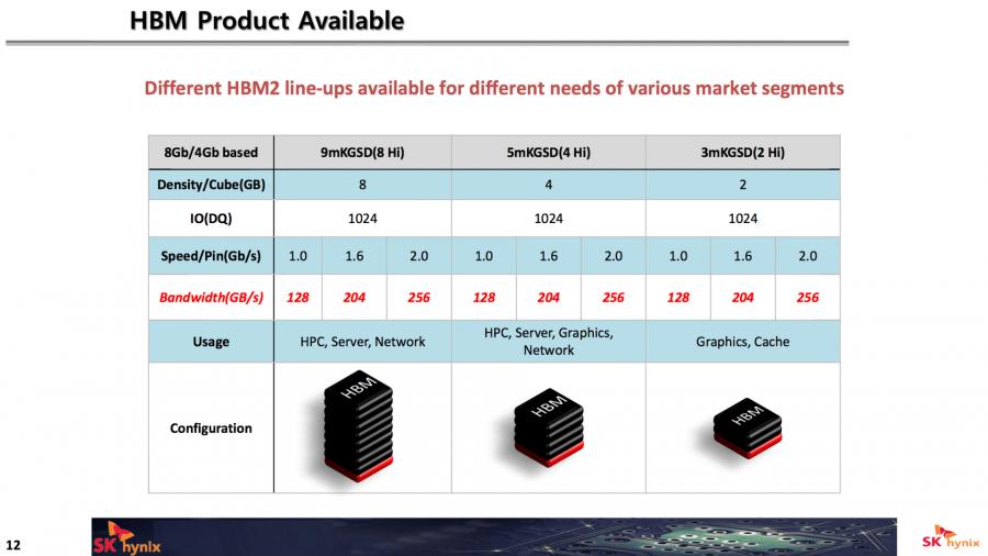 Hynix HBM2 3