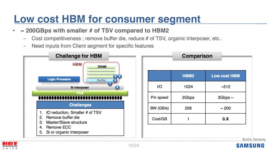 Hynix HBM2 4