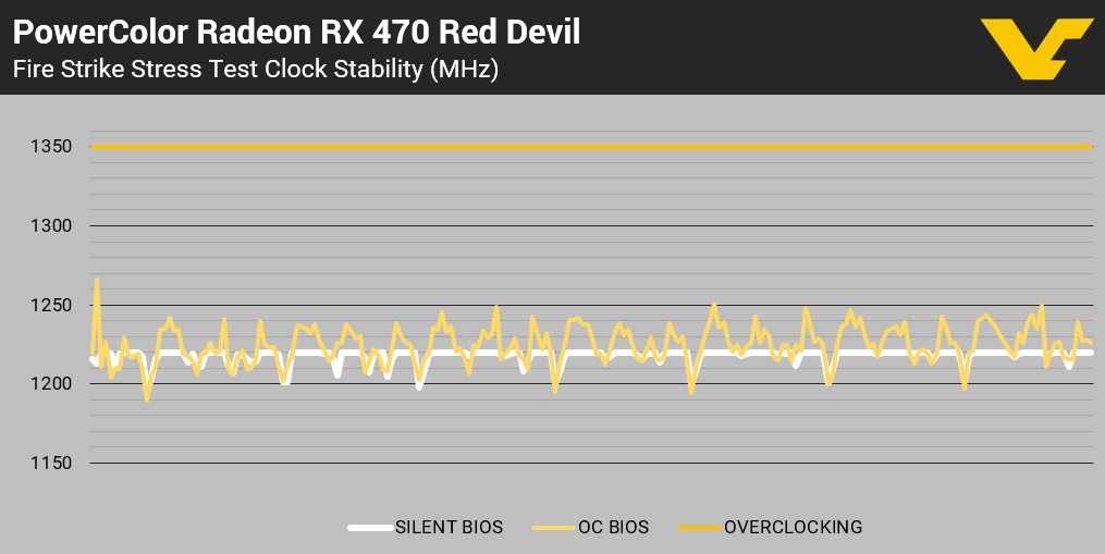 PC RX 470 RD Clock Stability