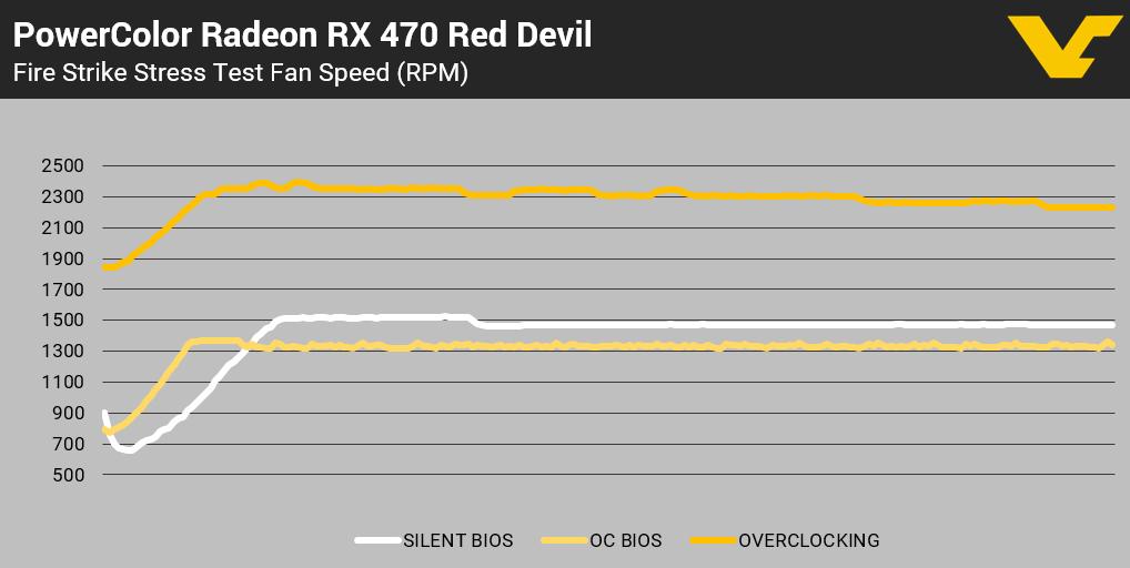 PC RX 470 RD Fan Speed