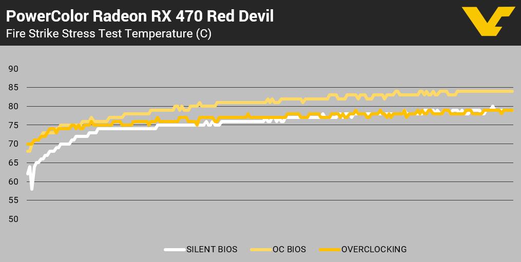 PC RX 470 RD GPU Temp