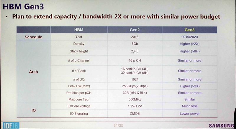 Samsung HBM3