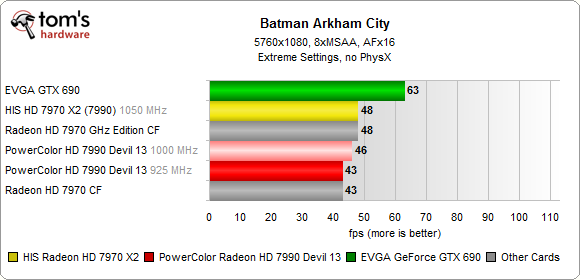 HIS HD 7970 X2 Batman Arkham City