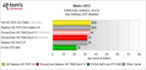 HIS HD 7970 X2 Metro 2033