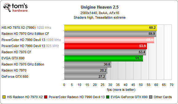 HIS HD 7970 X2 Unigine Heaven