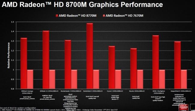 Radeon HD 8000M Benchmarks (1)
