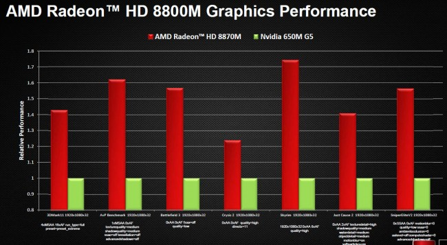 Radeon HD 8000M Benchmarks (2)
