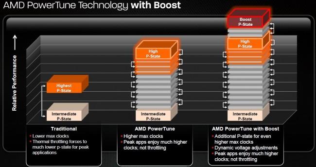 AMD PowerTune Boost technology