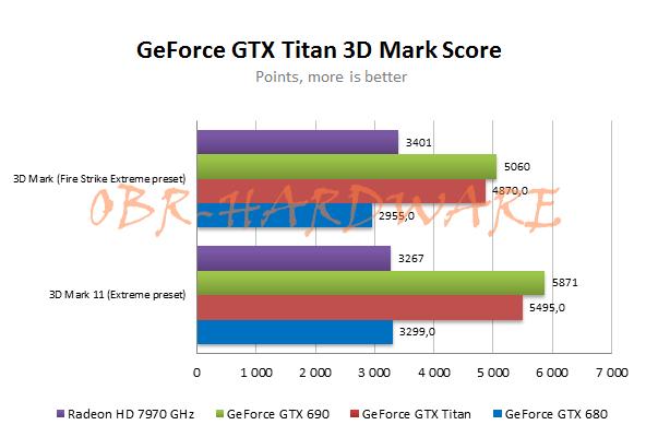 NEW GTX Titan Score (OBR)