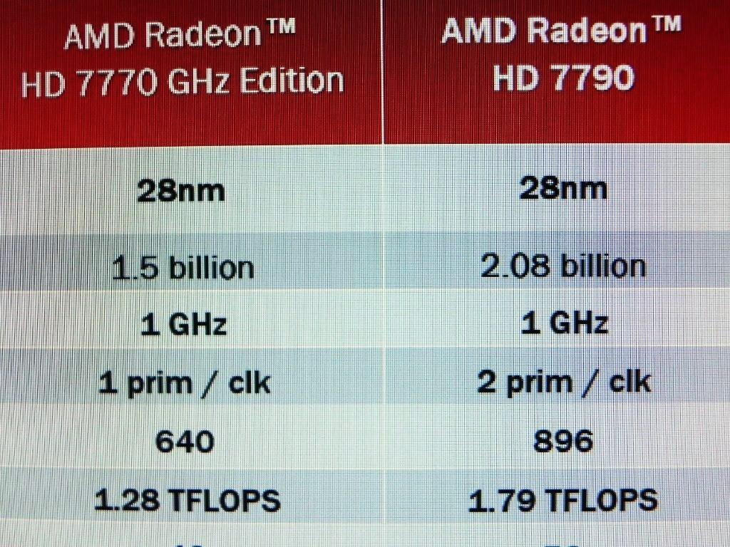 AMD Radeon HD 7790 SPecification