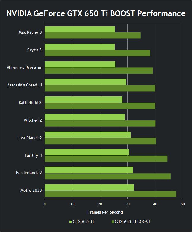 geforce-gtx-650-ti-boost-performance