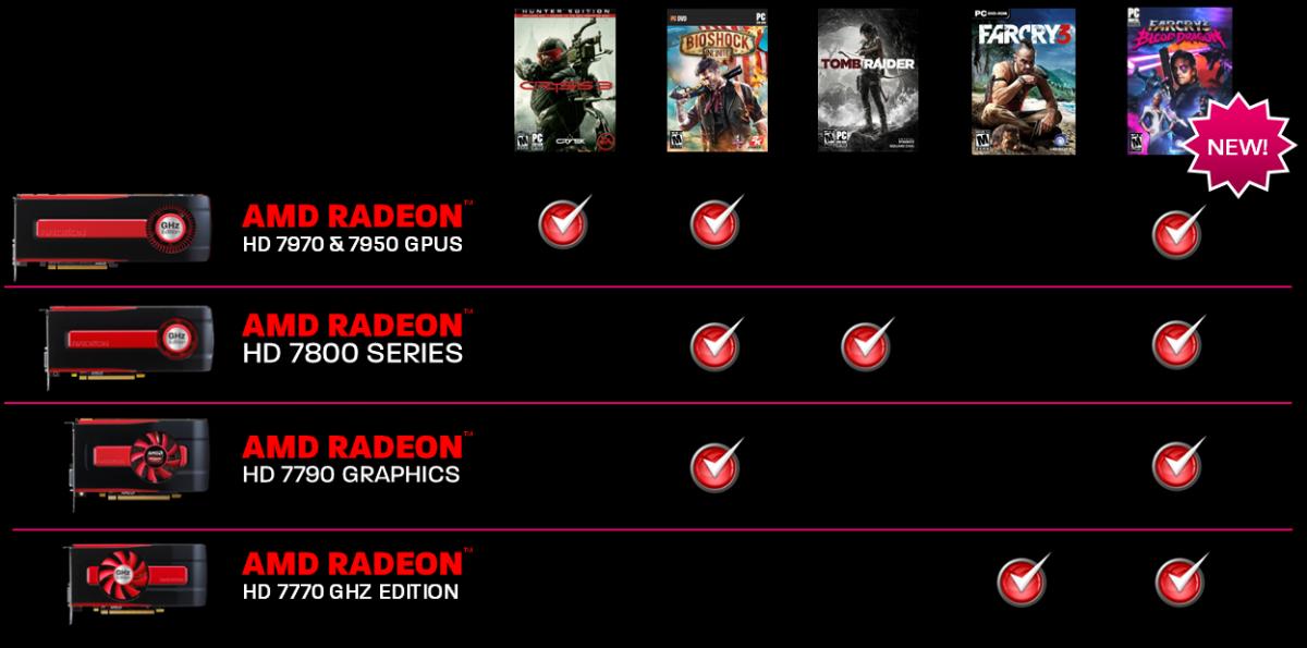 AMD Never Settle Bundle Reloaded May 2013
