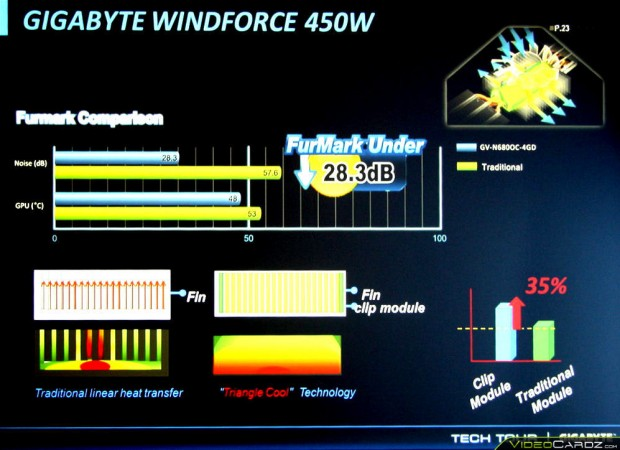 Gigabyte GTX Titan WINDFORCE 450W (11)
