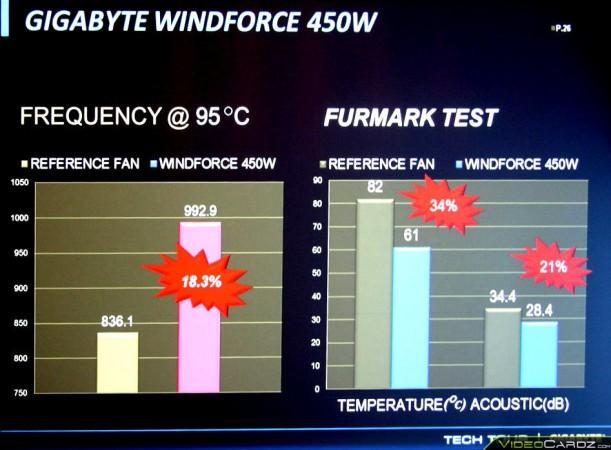 Gigabyte GTX Titan WINDFORCE 450W (8)