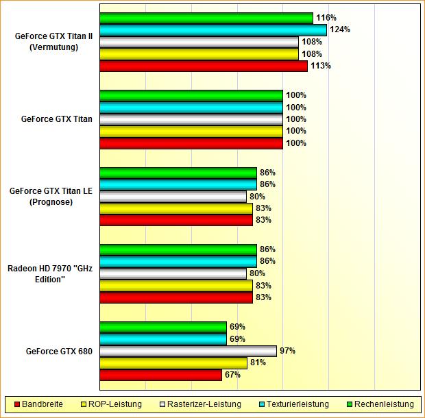 Rohleistungs-Vergleich-Radeon-HD-7970-GHz-Edition-GeForce-GTX-680-Titan-LE-Titan-Titan-II