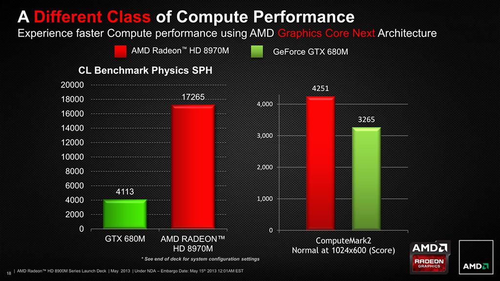 AMD-HD-8970M-Performance