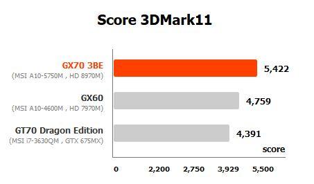 AMD Radeon HD 8970M vs HD 7970M vs GTX 675M
