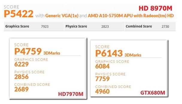 AMD Radeon HD 8970M vs HD 7970M vs GTX 680M