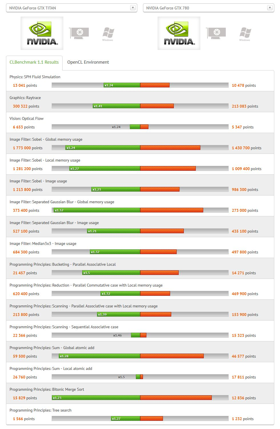 CLBenchmark GeForce GTX TITAN vs GeForce GTX 780